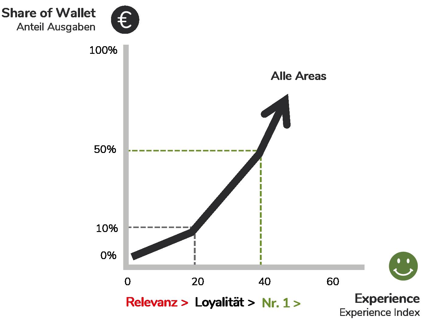 Zusammenhang Experience und Share of Wallet